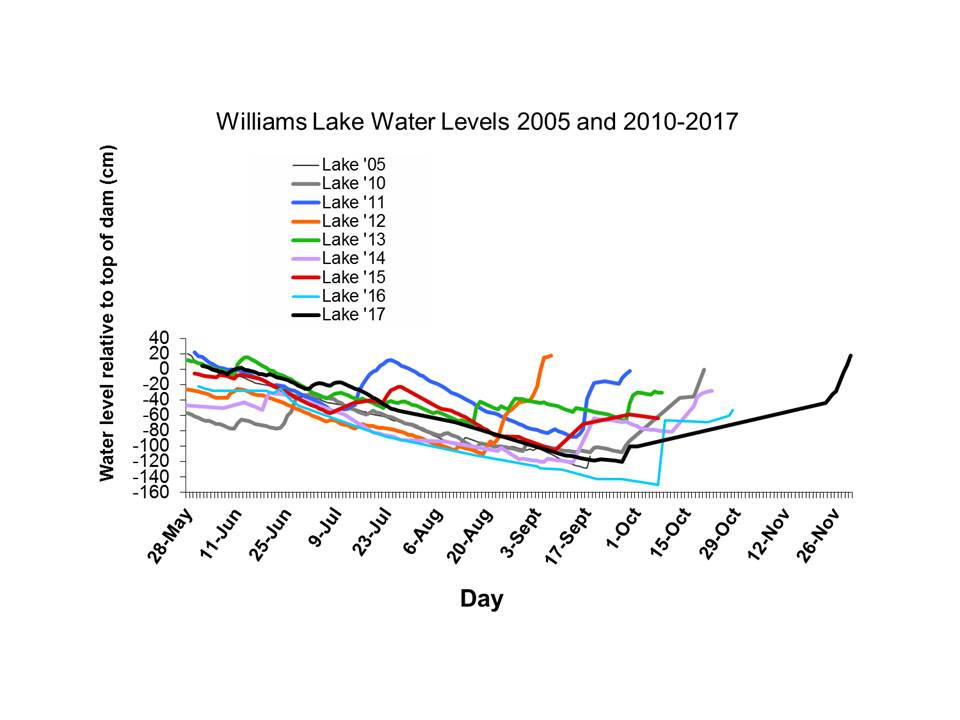 Williams Lake Water Levels to 2017 measured at the dam in cm